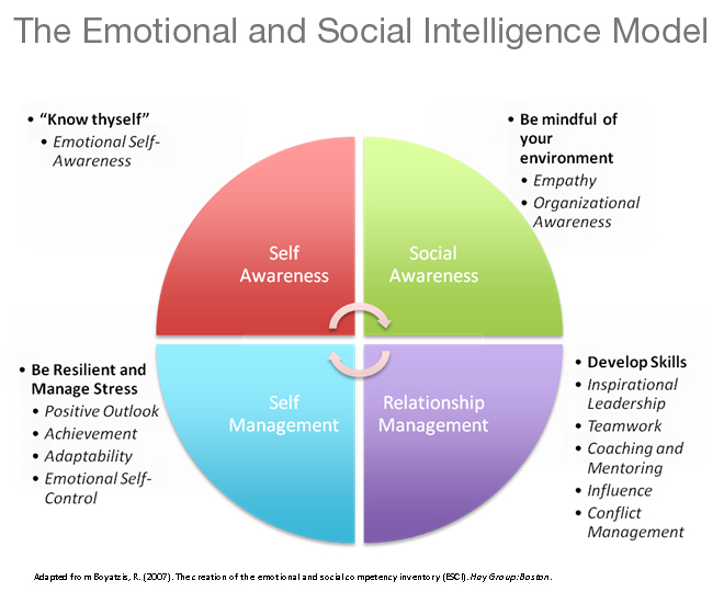 How to improve emotional intelligence quotient